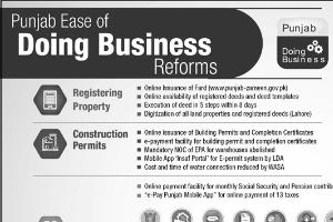 Punjab Ease of doing business reforms-THE NATION